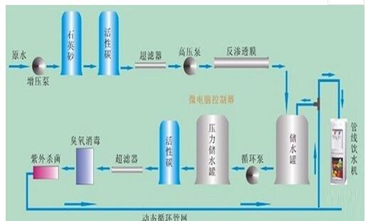 胃镜室纯水机设备运行图